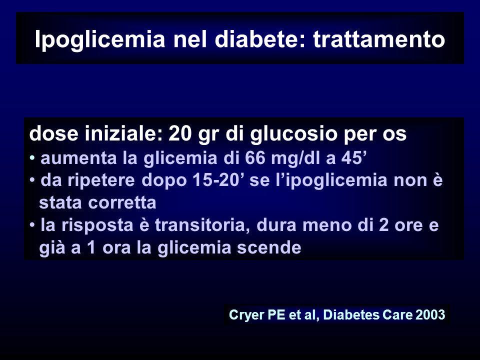 Ipoglicemia nel diabete: trattamento dose iniziale: 20 gr di glucosio per os aumenta la glicemia di 66 mg/dl a 45 da ripetere dopo 15-20 se lipoglicemia non è stata corretta la risposta è transitoria, dura meno di 2 ore e già a 1 ora la glicemia scende Cryer PE et al, Diabetes Care 2003