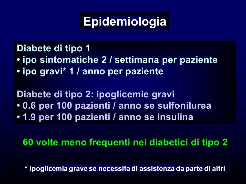 Diabete di tipo 1 ipo sintomatiche 2 / settimana per paziente ipo gravi* 1 / anno per paziente Diabete di tipo 2: ipoglicemie gravi 0.6 per 100 pazienti / anno se sulfonilurea 1.9 per 100 pazienti / anno se insulina 60 volte meno frequenti nei diabetici di tipo 2 Epidemiologia * ipoglicemia grave se necessita di assistenza da parte di altri