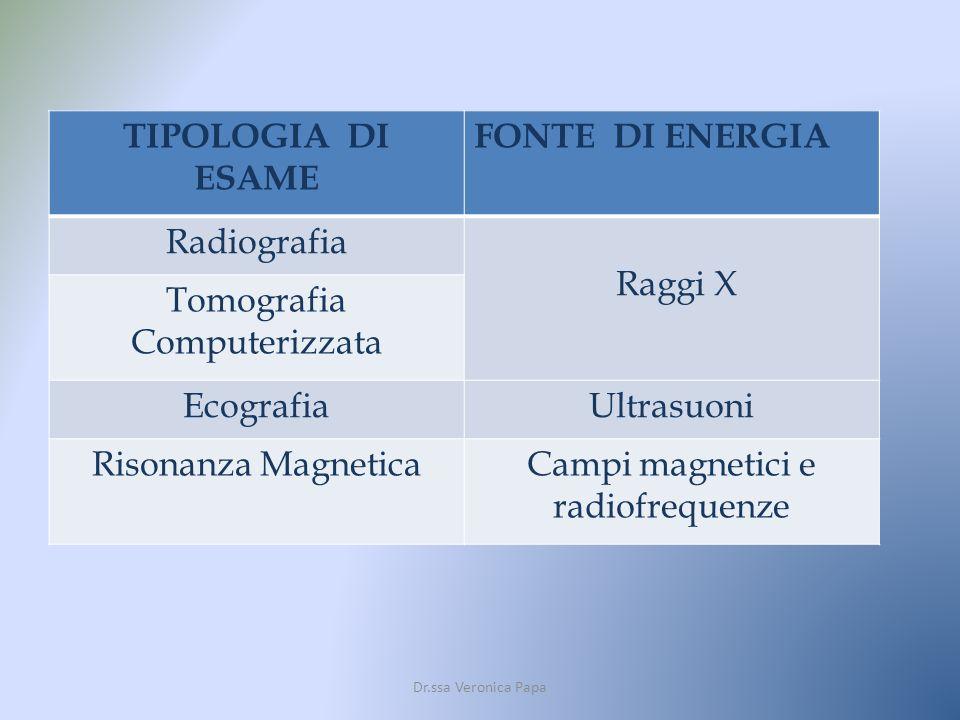 TIPOLOGIA DI ESAME FONTE DI ENERGIA Radiografia Raggi X Tomografia Computerizzata EcografiaUltrasuoni Risonanza MagneticaCampi magnetici e radiofreque