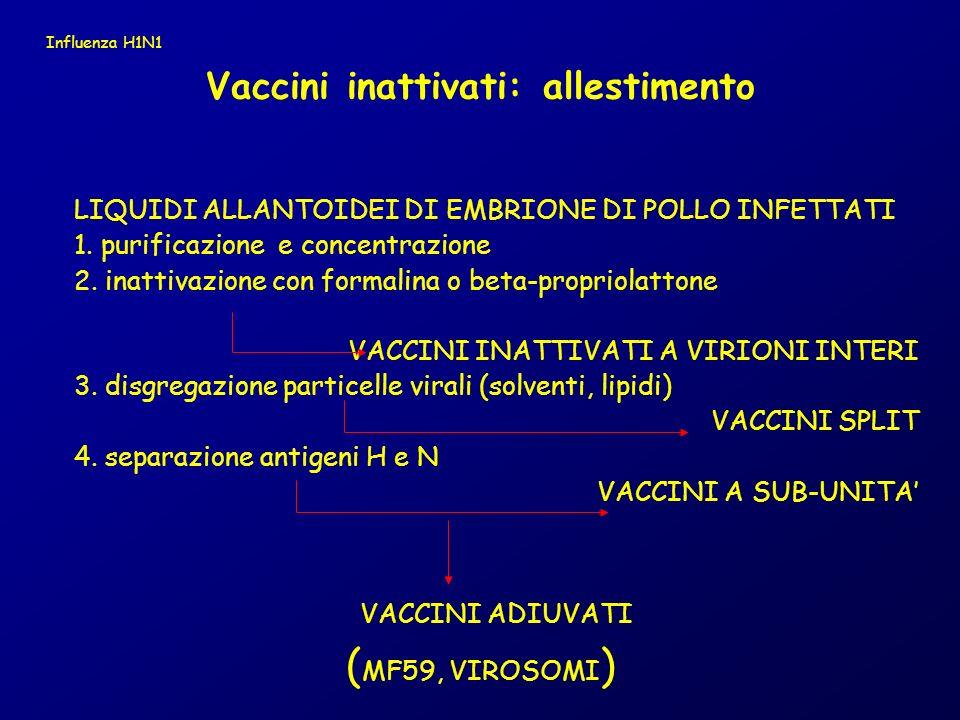 LIQUIDI ALLANTOIDEI DI EMBRIONE DI POLLO INFETTATI 1. purificazione e concentrazione 2. inattivazione con formalina o beta-propriolattone VACCINI INAT