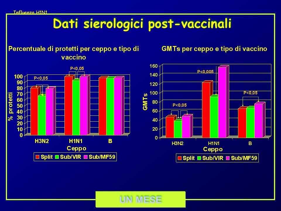 SEI MESI Dati sierologici post-vaccinali Influenza H1N1