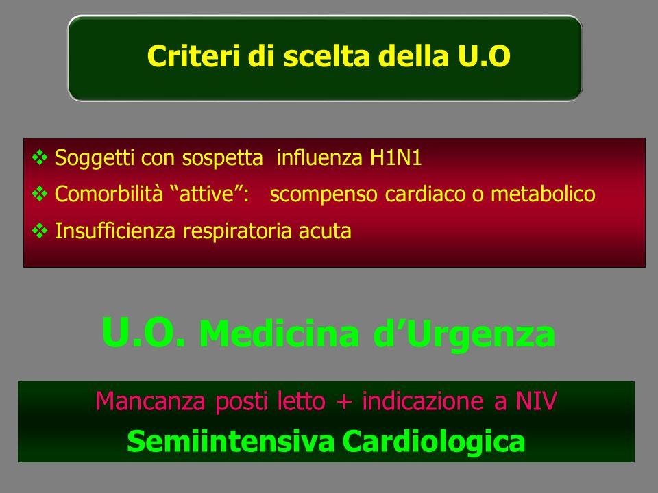 Soggetti con sospetta influenza H1N1 Comorbilità attive: scompenso cardiaco o metabolico Insufficienza respiratoria acuta U.O. Medicina dUrgenza Manca