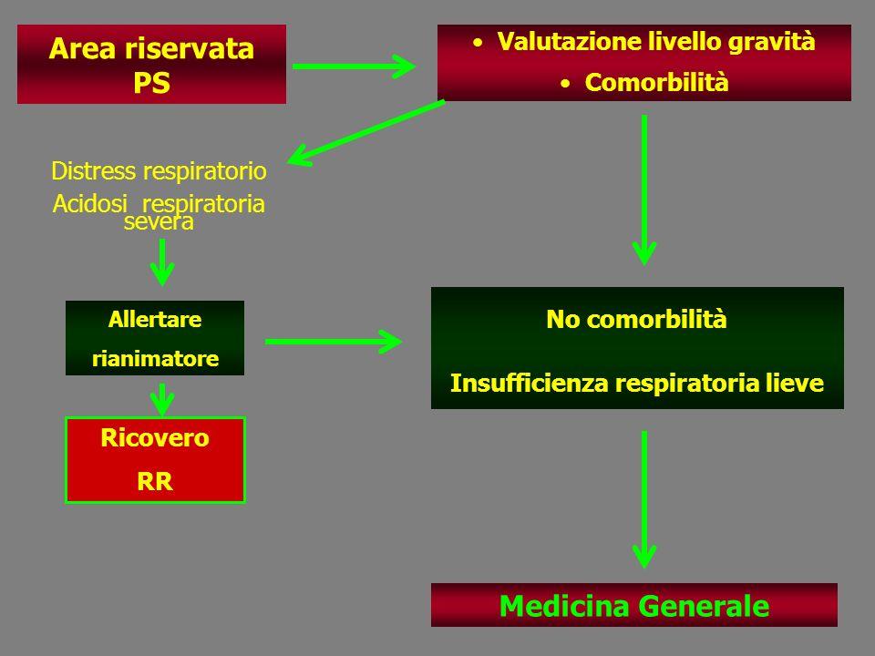 Area riservata PS Valutazione livello gravità Comorbilità No comorbilità Insufficienza respiratoria lieve Allertare rianimatore Ricovero RR Medicina G