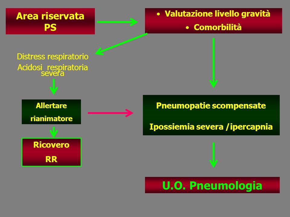 Area riservata PS Valutazione livello gravità Comorbilità Pneumopatie scompensate Ipossiemia severa /ipercapnia Allertare rianimatore Ricovero RR U.O.