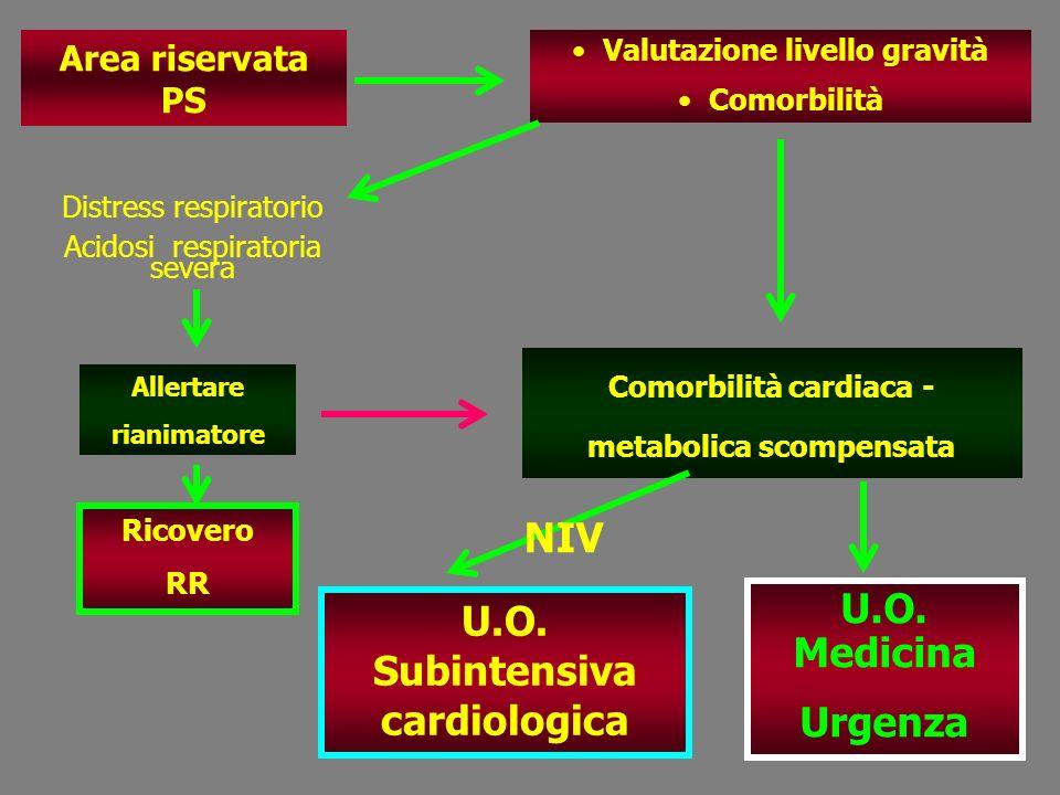 Area riservata PS Valutazione livello gravità Comorbilità Comorbilità cardiaca - metabolica scompensata Allertare rianimatore Ricovero RR U.O. Medicin