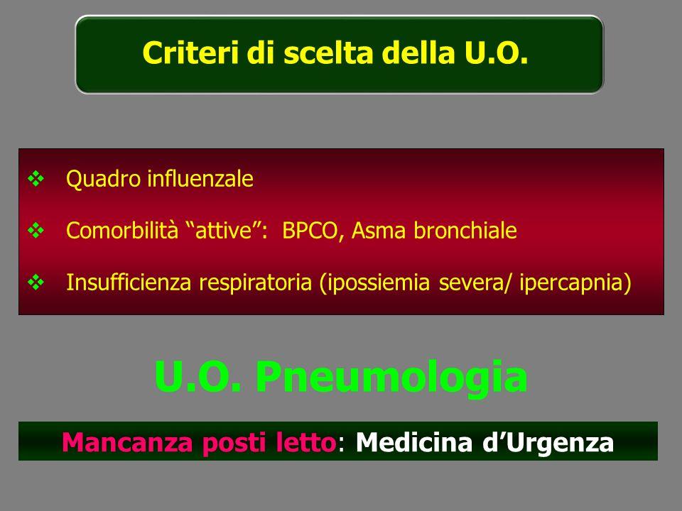 Quadro influenzale Comorbilità attive: BPCO, Asma bronchiale Insufficienza respiratoria (ipossiemia severa/ ipercapnia) U.O. Pneumologia Mancanza post