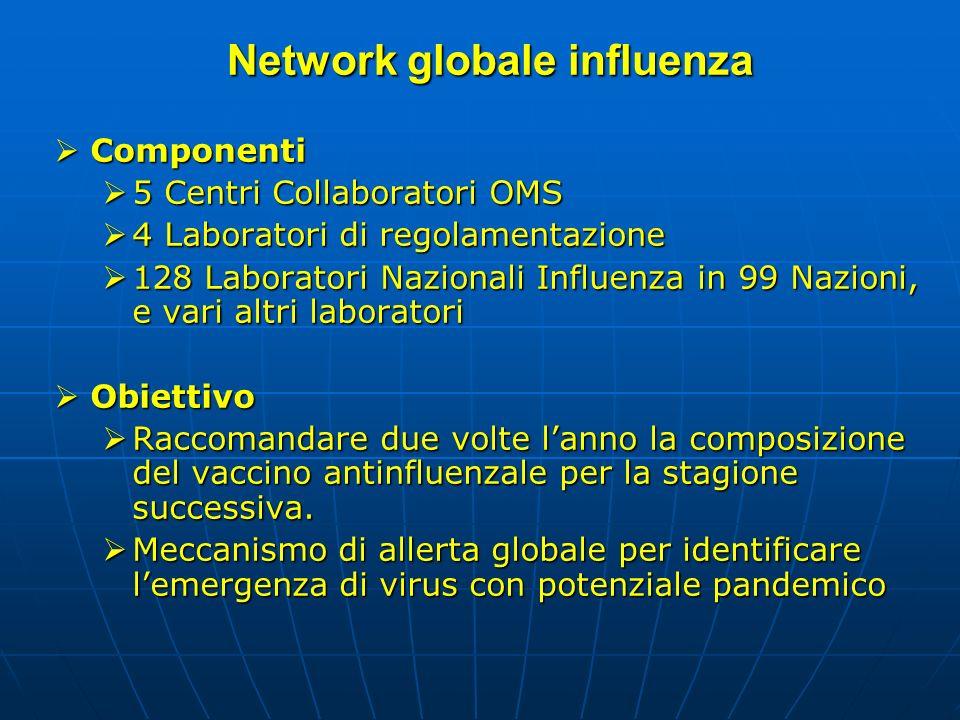 Network globale influenza Componenti Componenti 5 Centri Collaboratori OMS 5 Centri Collaboratori OMS 4 Laboratori di regolamentazione 4 Laboratori di