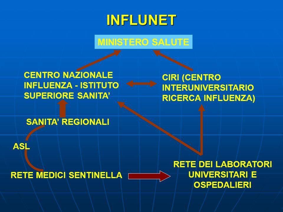 INFLUNET CENTRO NAZIONALE INFLUENZA - ISTITUTO SUPERIORE SANITA CIRI (CENTRO INTERUNIVERSITARIO RICERCA INFLUENZA) MINISTERO SALUTE RETE MEDICI SENTIN
