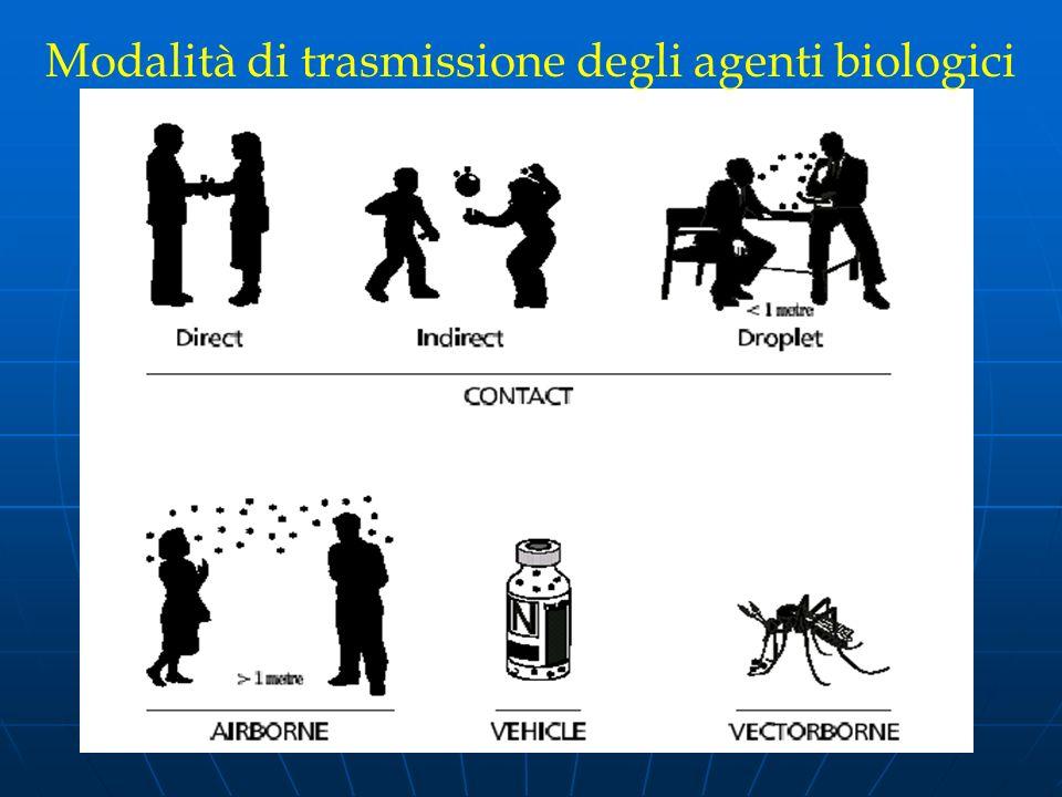 Modalità di trasmissione degli agenti biologici