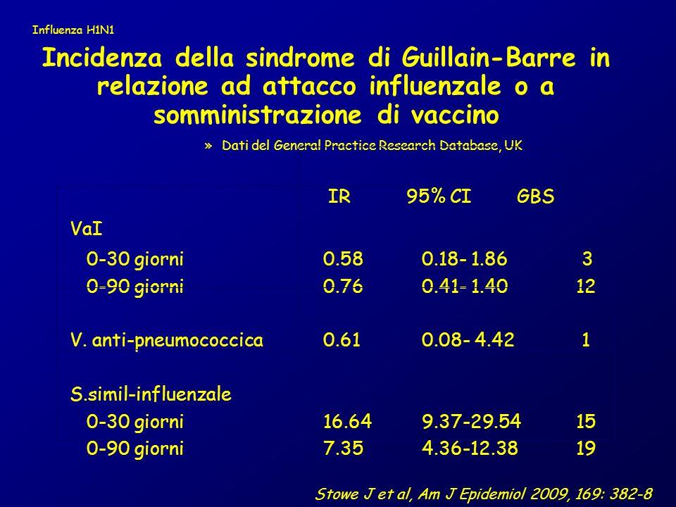 Incidenza della sindrome di Guillain-Barre in relazione ad attacco influenzale o a somministrazione di vaccino »Dati del General Practice Research Database, UK IR 95% CI GBS VaI 0-30 giorni 0.58 0.18- 1.86 3 0-90 giorni 0.76 0.41- 1.40 12 V.