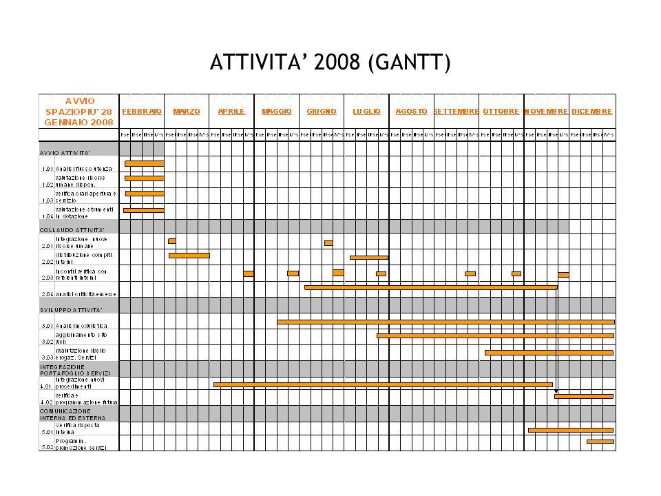 ATTIVITA 2008 (GANTT)