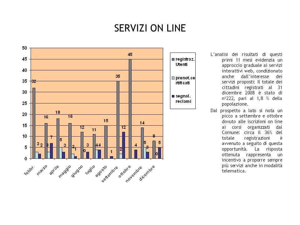 SERVIZI ON LINE Lanalisi dei risultati di questi primi 11 mesi evidenzia un approccio graduale ai servizi interattivi web, condizionato anche dallinteresse dei servizi proposti: Il totale dei cittadini registrati al 31 dicembre 2008 è stato di n°222, pari al 1,8 % della popolazione.