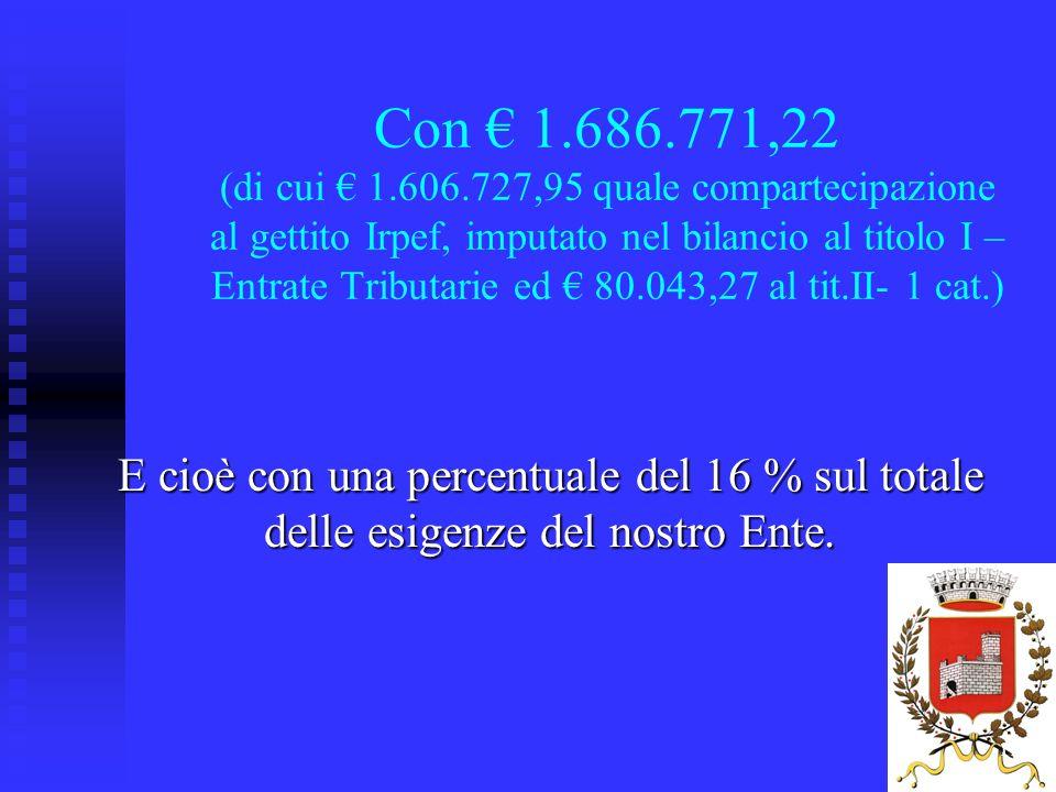 11 Con 1.686.771,22 (di cui 1.606.727,95 quale compartecipazione al gettito Irpef, imputato nel bilancio al titolo I – Entrate Tributarie ed 80.043,27