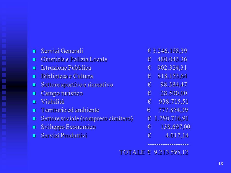 18 Servizi Generali 3.246.188,39 Servizi Generali 3.246.188,39 Giustizia e Polizia Locale 480.043.36 Giustizia e Polizia Locale 480.043.36 Istruzione