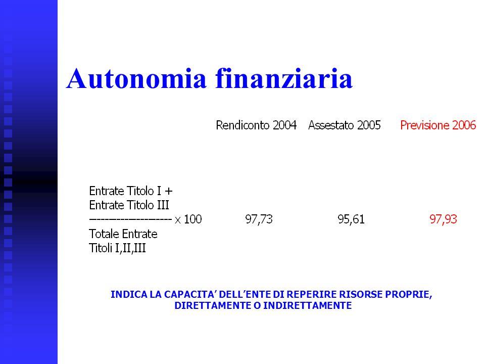 28 Autonomia finanziaria INDICA LA CAPACITA DELLENTE DI REPERIRE RISORSE PROPRIE, DIRETTAMENTE O INDIRETTAMENTE