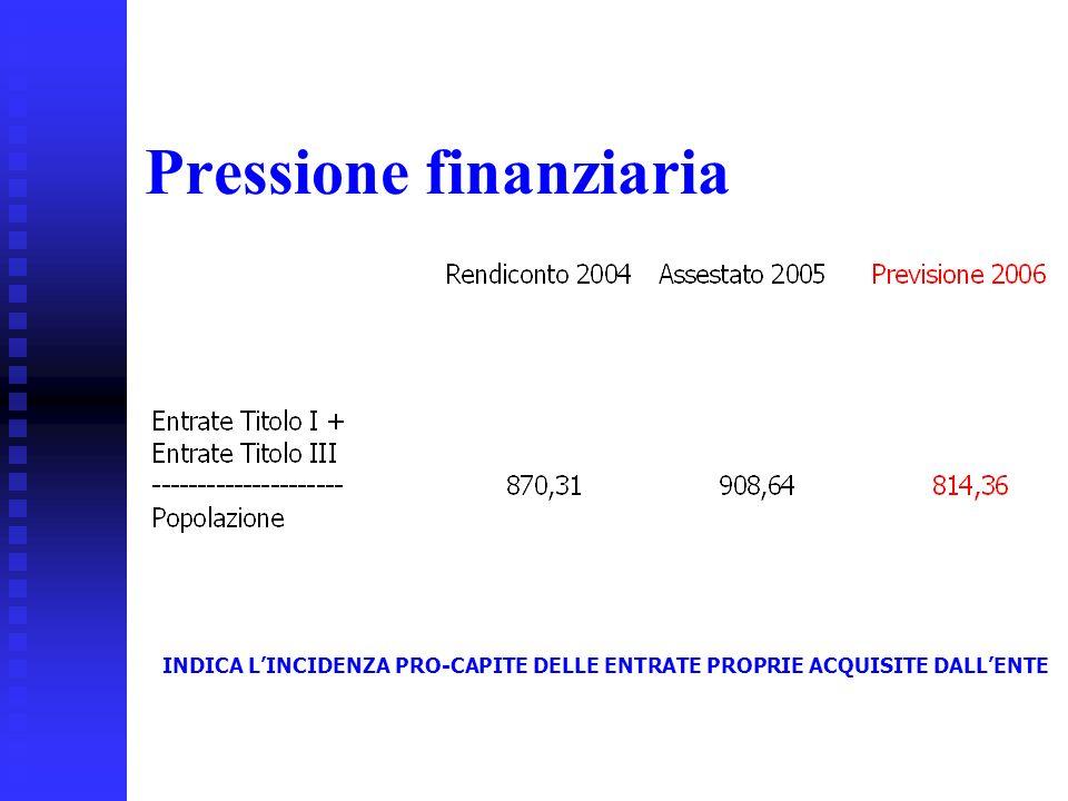 29 Pressione finanziaria INDICA LINCIDENZA PRO-CAPITE DELLE ENTRATE PROPRIE ACQUISITE DALLENTE
