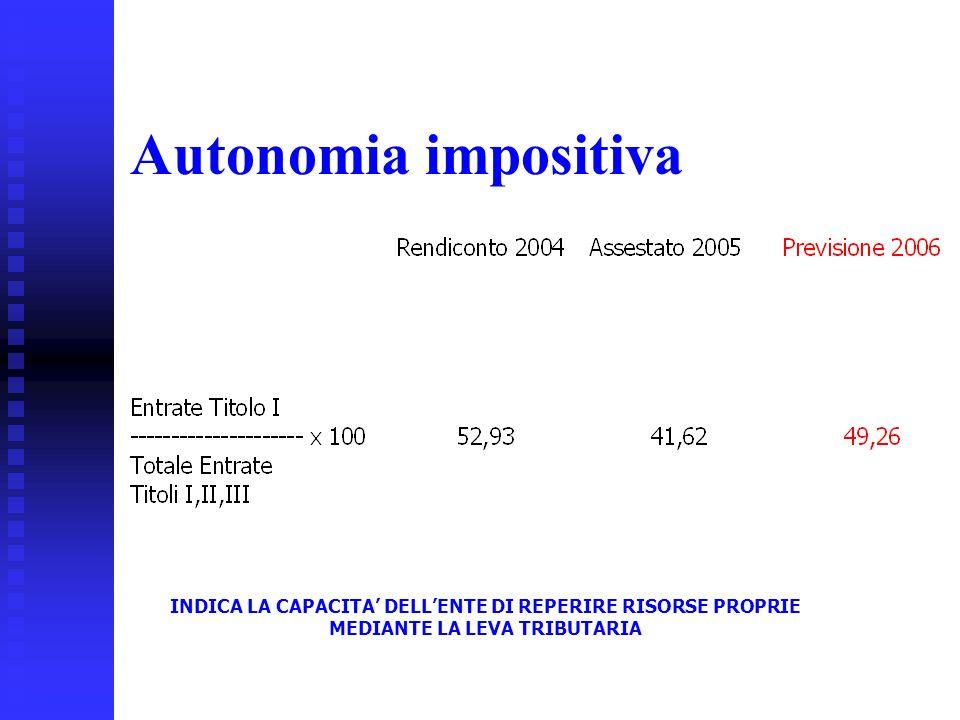 30 Autonomia impositiva INDICA LA CAPACITA DELLENTE DI REPERIRE RISORSE PROPRIE MEDIANTE LA LEVA TRIBUTARIA