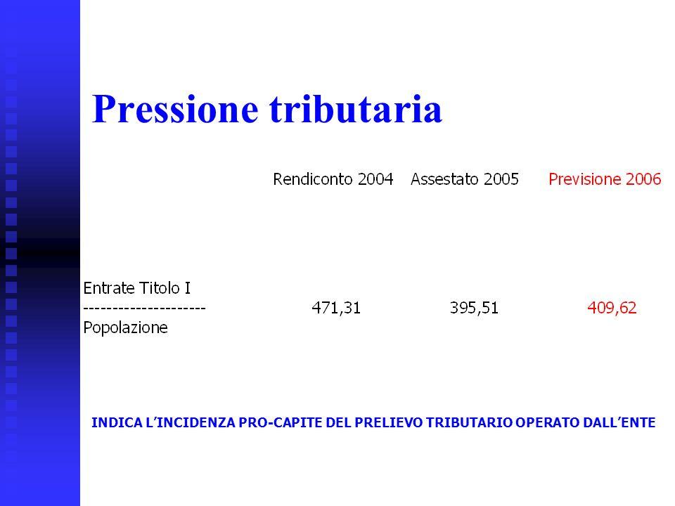 31 Pressione tributaria INDICA LINCIDENZA PRO-CAPITE DEL PRELIEVO TRIBUTARIO OPERATO DALLENTE