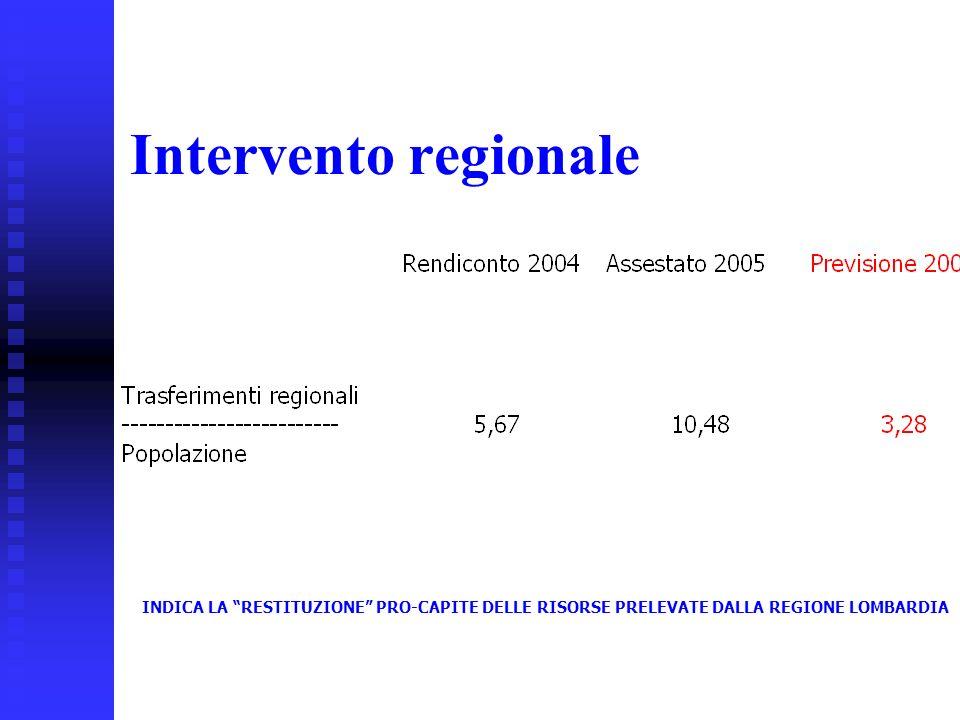 33 Intervento regionale INDICA LA RESTITUZIONE PRO-CAPITE DELLE RISORSE PRELEVATE DALLA REGIONE LOMBARDIA