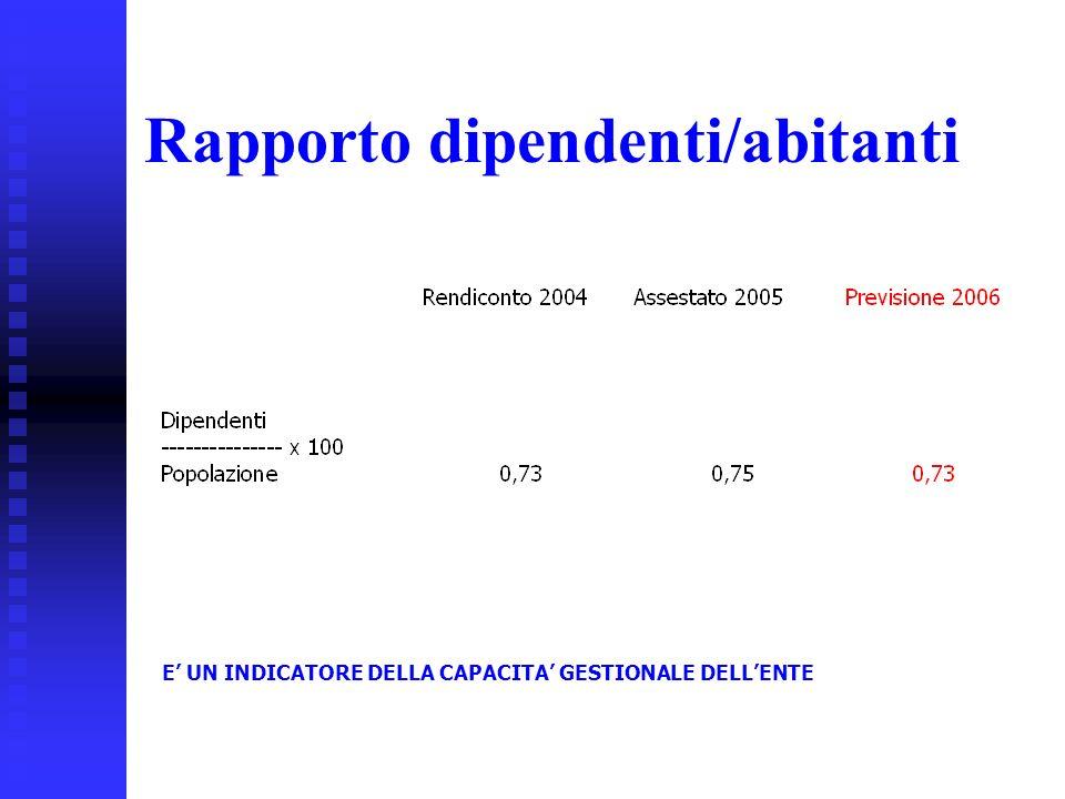 36 Rapporto dipendenti/abitanti E UN INDICATORE DELLA CAPACITA GESTIONALE DELLENTE