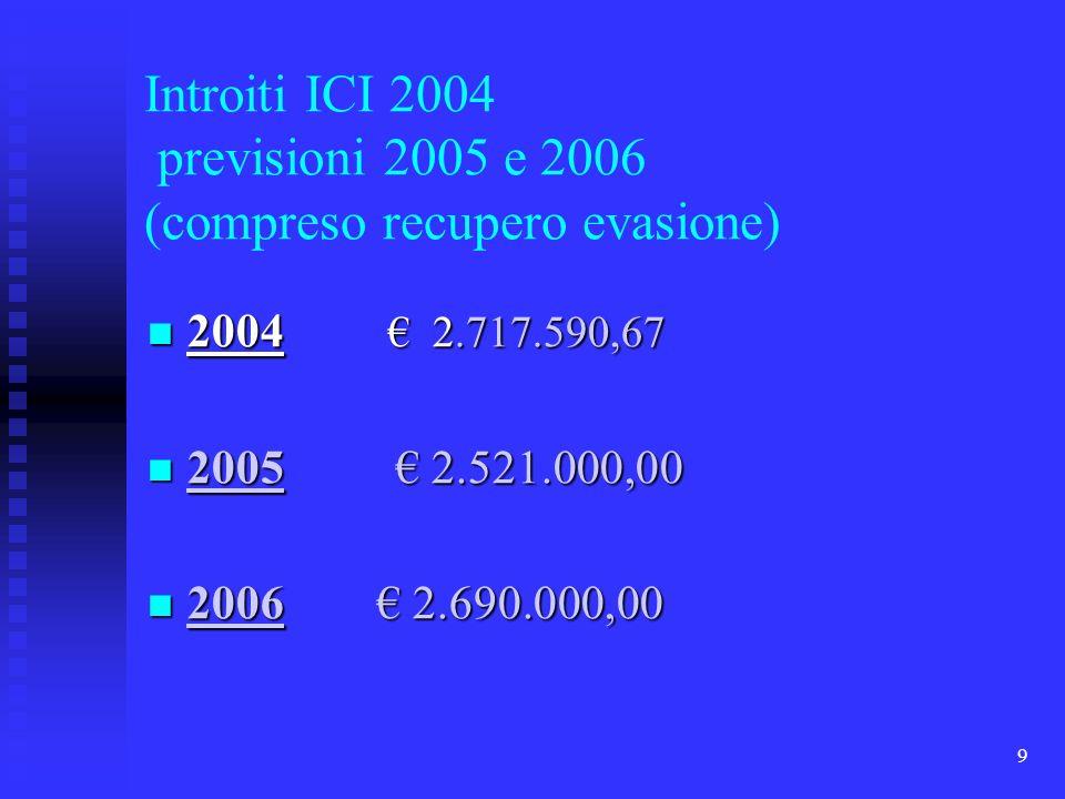 9 Introiti ICI 2004 previsioni 2005 e 2006 (compreso recupero evasione) 2004 2.717.590,67 2004 2.717.590,67 2005 2.521.000,00 2005 2.521.000,00 2006 2