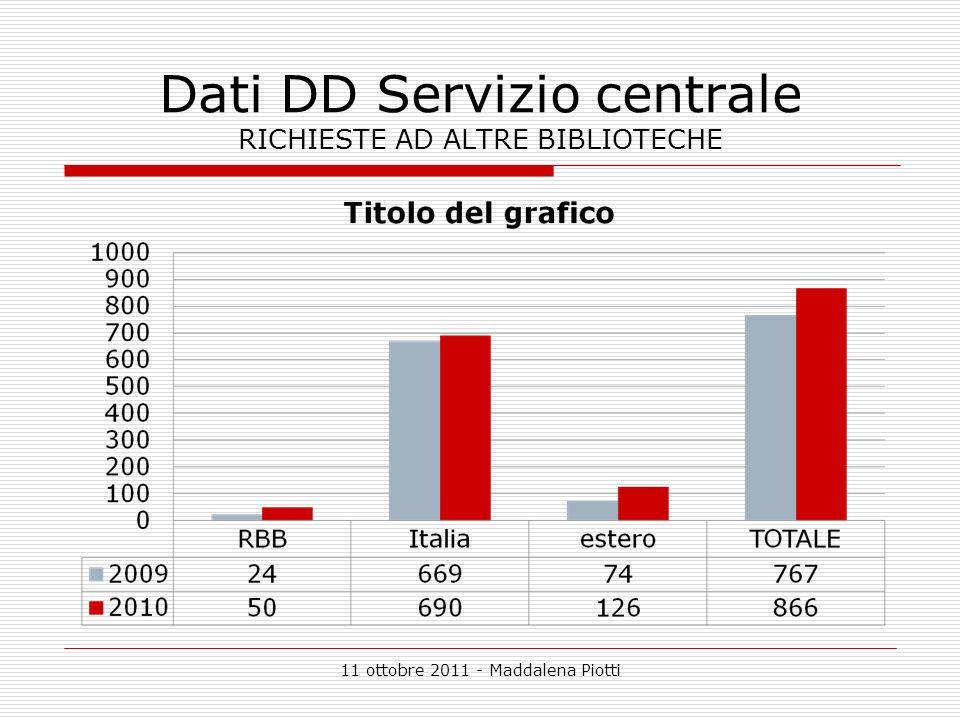 11 ottobre 2011 - Maddalena Piotti Dati DD Servizio centrale RICHIESTE AD ALTRE BIBLIOTECHE