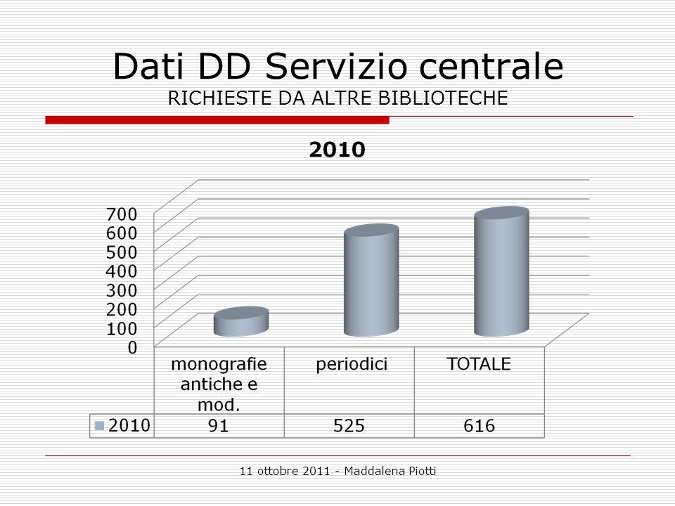 11 ottobre 2011 - Maddalena Piotti Dati DD Servizio centrale RICHIESTE DA ALTRE BIBLIOTECHE