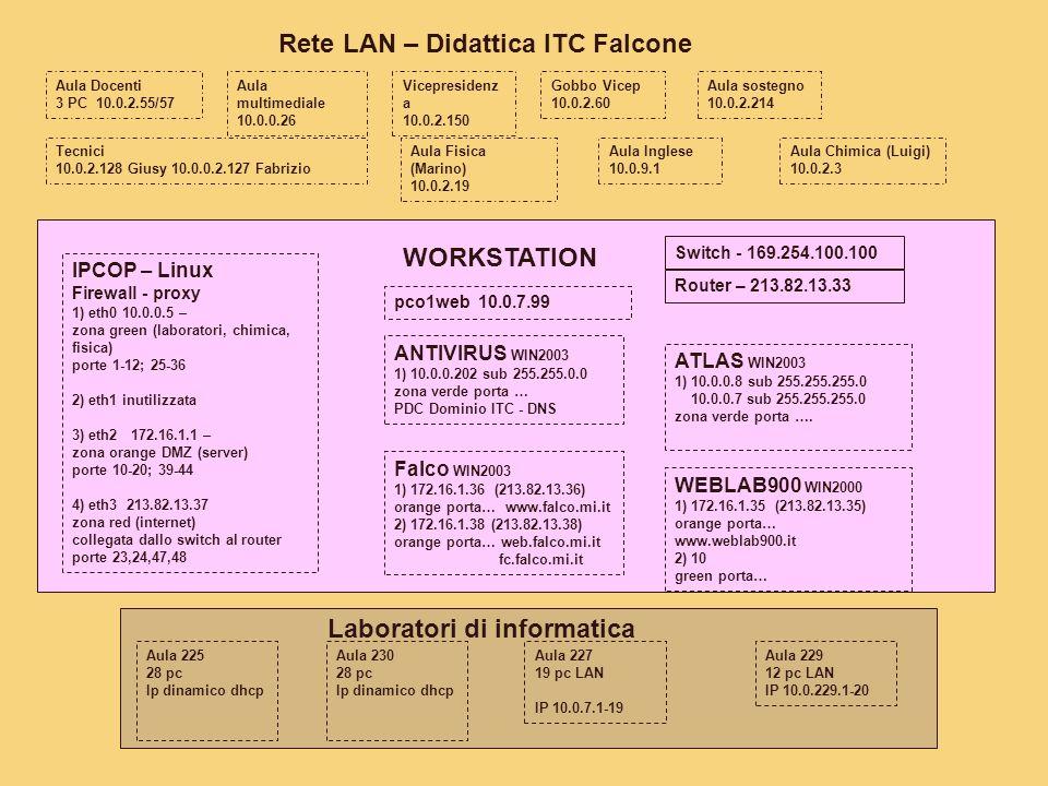 IPCOP – Linux Firewall - proxy 1) eth0 10.0.0.5 – zona green (laboratori, chimica, fisica) porte 1-12; 25-36 2) eth1 inutilizzata 3) eth2 172.16.1.1 – zona orange DMZ (server) porte 10-20; 39-44 4) eth3 213.82.13.37 zona red (internet) collegata dallo switch al router porte 23,24,47,48 WORKSTATION ANTIVIRUS WIN2003 1) 10.0.0.202 sub 255.255.0.0 zona verde porta … PDC Dominio ITC - DNS Falco WIN2003 1) 172.16.1.36 (213.82.13.36) orange porta… www.falco.mi.it 2) 172.16.1.38 (213.82.13.38) orange porta… web.falco.mi.it fc.falco.mi.it ATLAS WIN2003 1) 10.0.0.8 sub 255.255.255.0 10.0.0.7 sub 255.255.255.0 zona verde porta ….