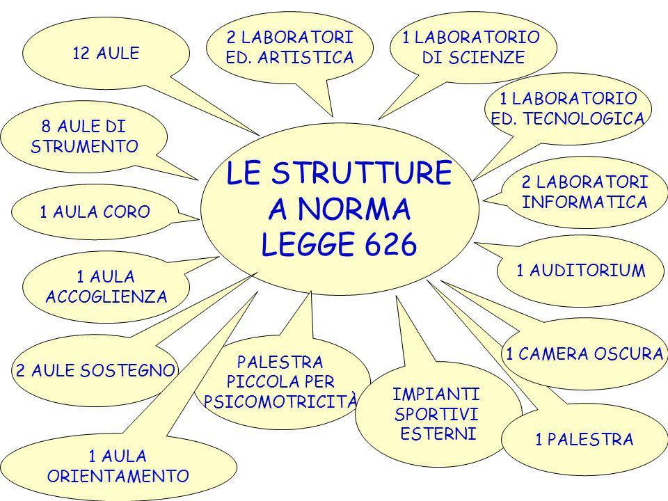 LE STRUTTURE A NORMA LEGGE 626 1 LABORATORIO DI SCIENZE 2 LABORATORI INFORMATICA 1 LABORATORIO ED.