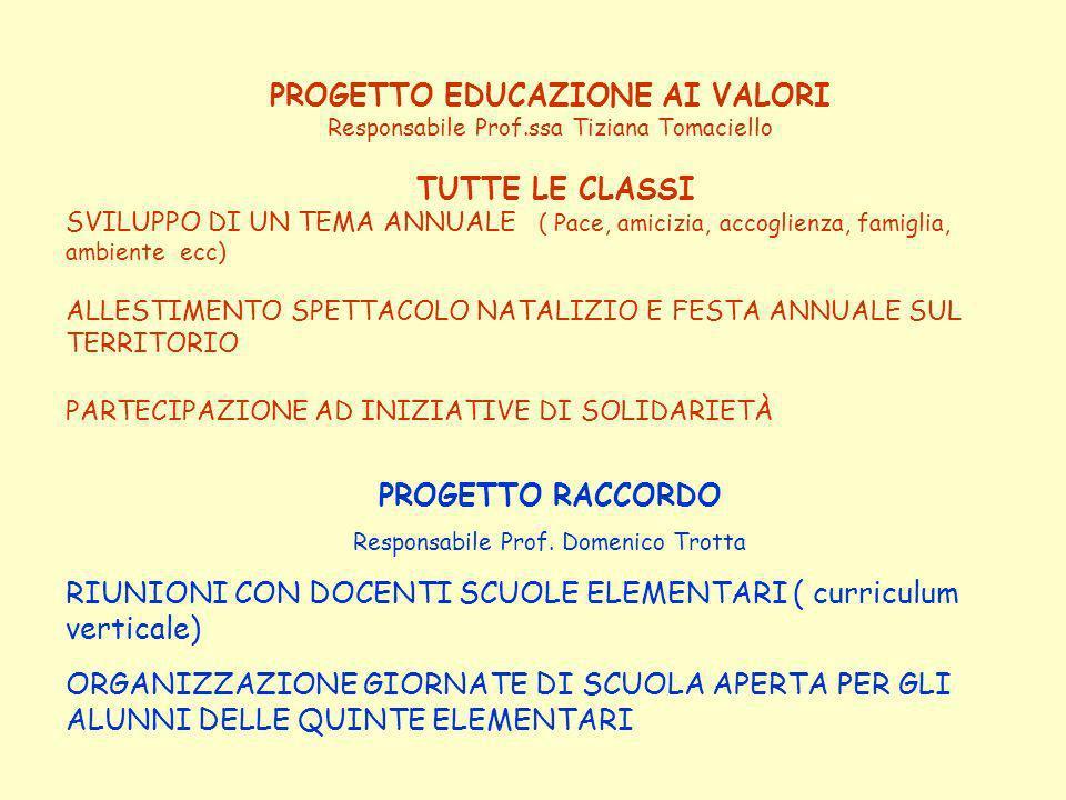 PROGETTO EDUCAZIONE AI VALORI Responsabile Prof.ssa Tiziana Tomaciello TUTTE LE CLASSI SVILUPPO DI UN TEMA ANNUALE ( Pace, amicizia, accoglienza, famiglia, ambiente ecc) ALLESTIMENTO SPETTACOLO NATALIZIO E FESTA ANNUALE SUL TERRITORIO PARTECIPAZIONE AD INIZIATIVE DI SOLIDARIETÀ PROGETTO RACCORDO Responsabile Prof.