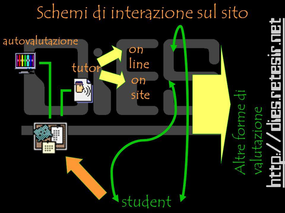 student e autovalutazione tutor on line on site Altre forme di valutazione Schemi di interazione sul sito