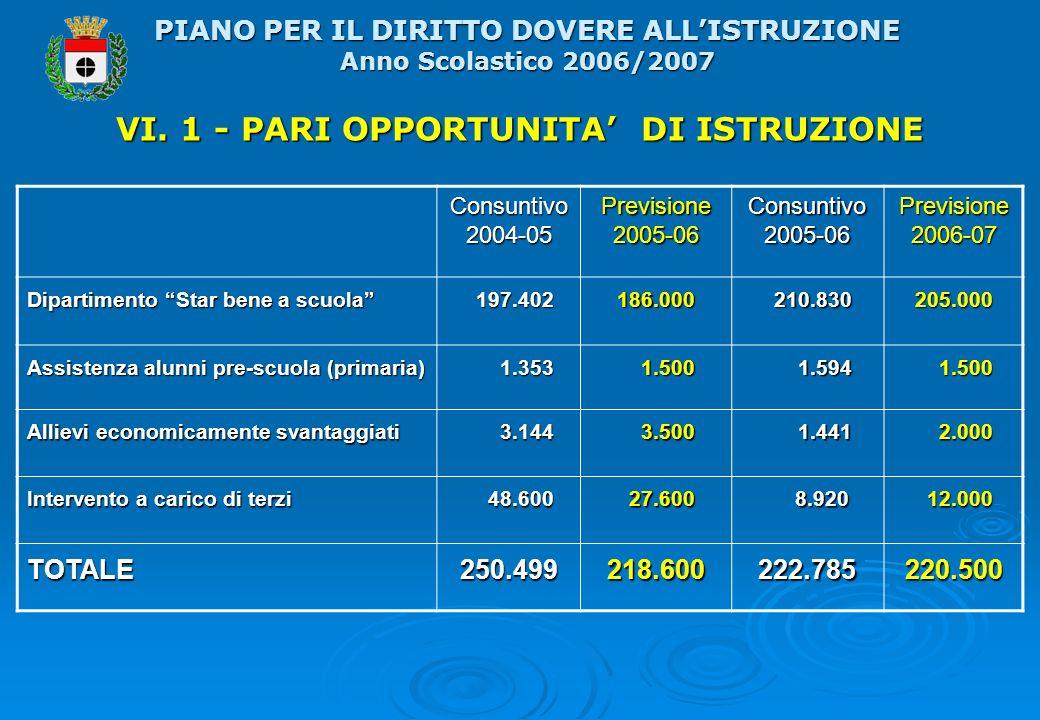 VI. 1 - PARI OPPORTUNITA DI ISTRUZIONE PIANO PER IL DIRITTO DOVERE ALLISTRUZIONE Anno Scolastico 2006/2007 Consuntivo 2004-05 Previsione 2005-06 Consu