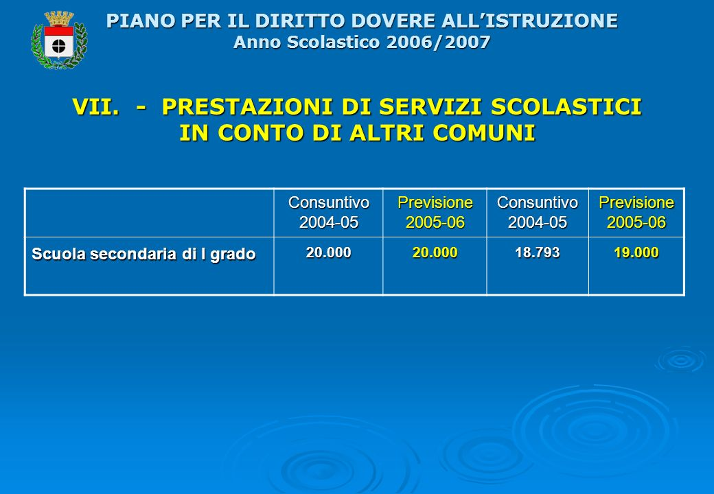 VII. - PRESTAZIONI DI SERVIZI SCOLASTICI IN CONTO DI ALTRI COMUNI Consuntivo 2004-05 Previsione 2005-06 Consuntivo 2004-05 Previsione 2005-06 Scuola s