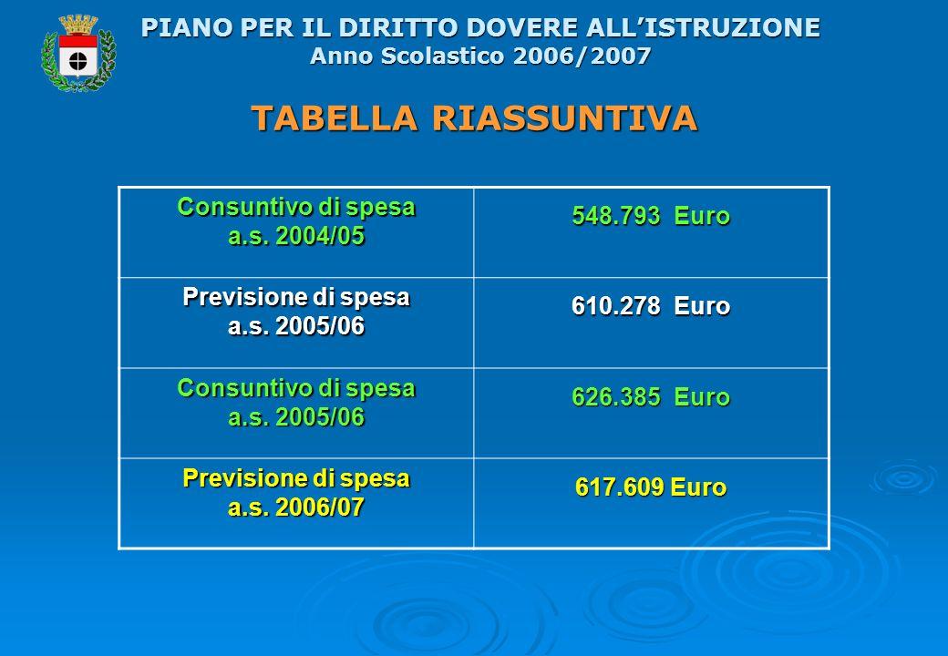 TABELLA RIASSUNTIVA PIANO PER IL DIRITTO DOVERE ALLISTRUZIONE Anno Scolastico 2006/2007 Consuntivo di spesa a.s.