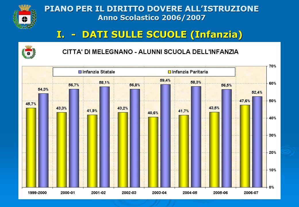 I. - DATI SULLE SCUOLE (Infanzia) PIANO PER IL DIRITTO DOVERE ALLISTRUZIONE Anno Scolastico 2006/2007