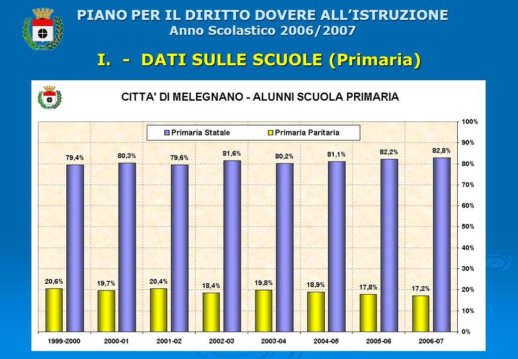 I. - DATI SULLE SCUOLE (Primaria) PIANO PER IL DIRITTO DOVERE ALLISTRUZIONE Anno Scolastico 2006/2007