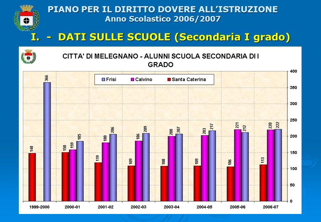 I. - DATI SULLE SCUOLE (Secondaria I grado) PIANO PER IL DIRITTO DOVERE ALLISTRUZIONE Anno Scolastico 2006/2007
