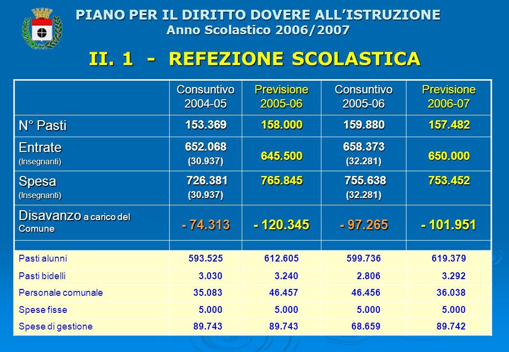 II. 1 - REFEZIONE SCOLASTICA Consuntivo 2004-05 Previsione 2005-06 Consuntivo 2005-06 Previsione 2006-07 N° Pasti 153.369158.000159.880157.482 Entrate