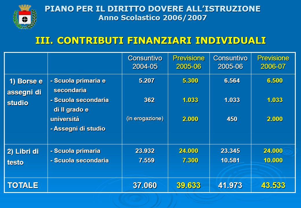 III. CONTRIBUTI FINANZIARI INDIVIDUALI Consuntivo 2004-05 Previsione 2005-06 Consuntivo 2005-06 Previsione 2006-07 1) Borse e assegni di studio 1) Bor