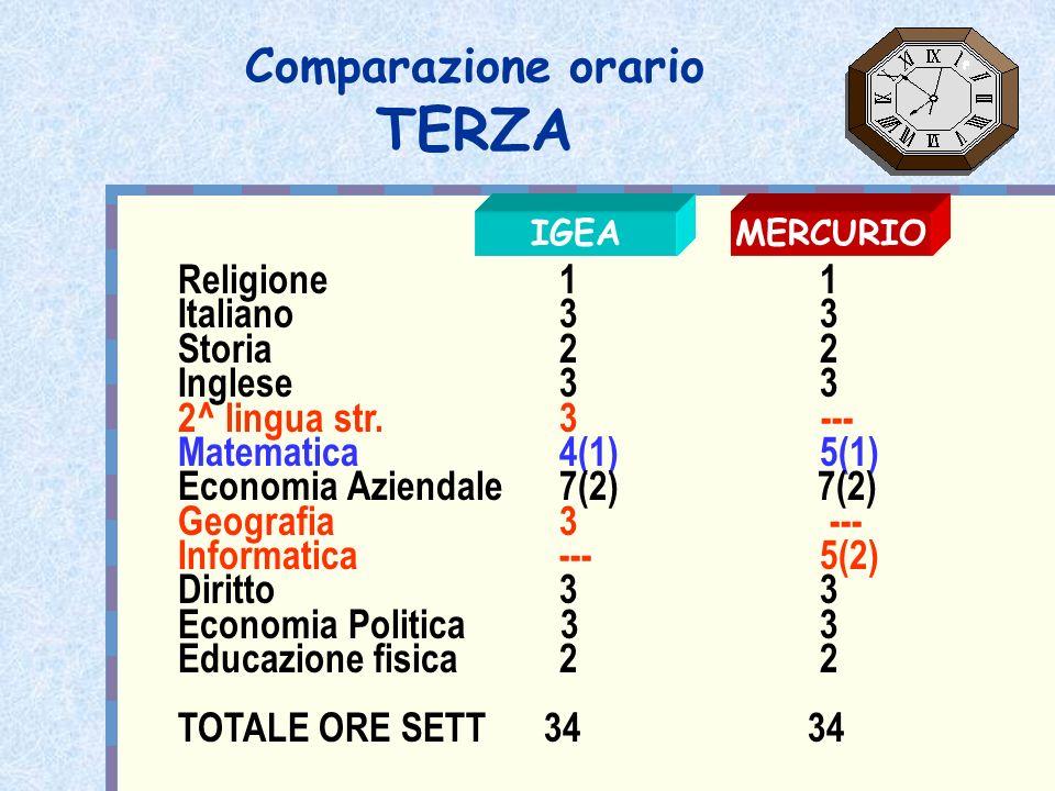 Comparazione orario TERZA Religione 1 1 Italiano 3 3 Storia 2 2 Inglese 3 3 2^ lingua str. 3 --- Matematica 4(1) 5(1) Economia Aziendale 7(2) 7(2) Geo