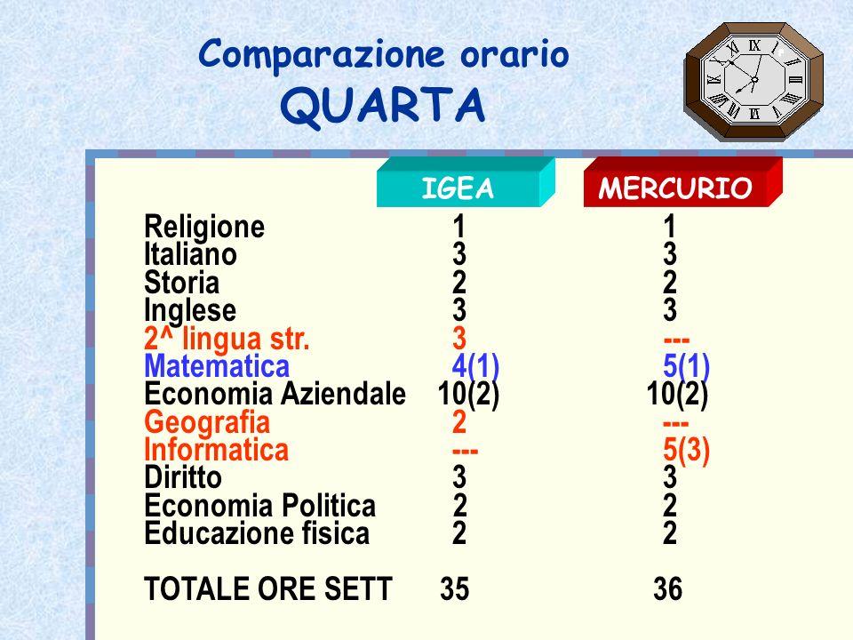 Comparazione orario QUARTA Religione 1 1 Italiano 3 3 Storia 2 2 Inglese 3 3 2^ lingua str. 3 --- Matematica 4(1) 5(1) Economia Aziendale 10(2) 10(2)