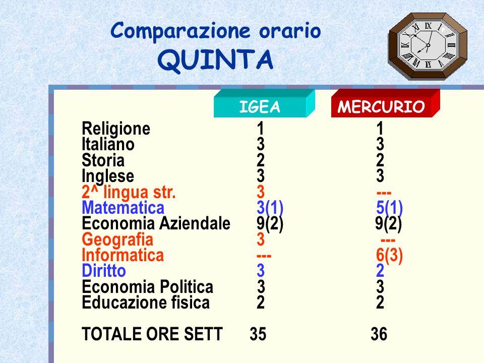 Comparazione orario QUINTA Religione 1 1 Italiano 3 3 Storia 2 2 Inglese 3 3 2^ lingua str. 3 --- Matematica 3(1) 5(1) Economia Aziendale 9(2) 9(2) Ge
