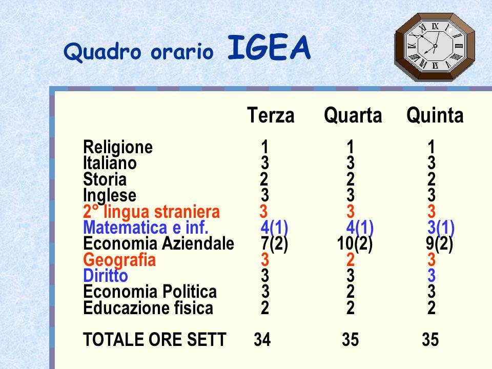 Quadro orario IGEA Terza Quarta Quinta Religione 1 1 1 Italiano 3 3 3 Storia 2 2 2 Inglese 3 3 3 2° lingua straniera 3 3 3 Matematica e inf. 4(1) 4(1)