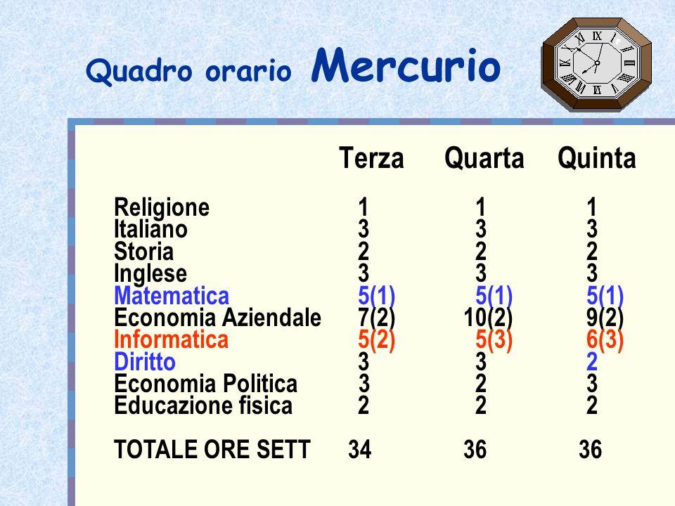 Quadro orario Mercurio Terza Quarta Quinta Religione 1 11 Italiano 3 33 Storia 2 22 Inglese 3 33 Matematica 5(1) 5(1)5(1) Economia Aziendale 7(2) 10(2