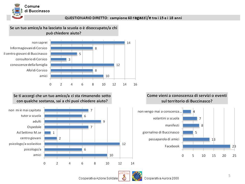 QUESTIONARIO DIRETTO: campione 60 ragazzi/e tra i 15 e i 18 anni 5 Comune di Buccinasco Cooperativa Azione SolidaleCooperativa Aurora 2000