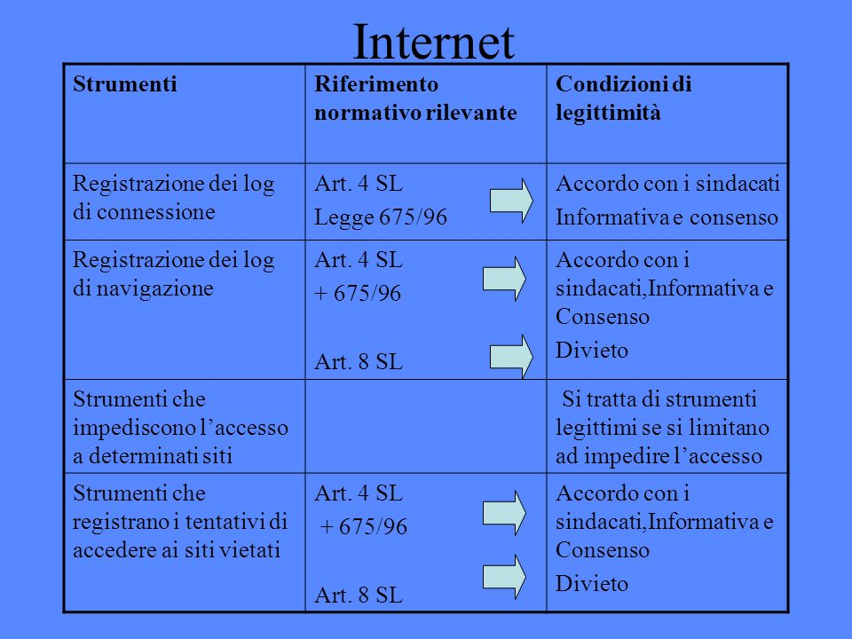 Internet StrumentiRiferimento normativo rilevante Condizioni di legittimità Registrazione dei log di connessione Art.