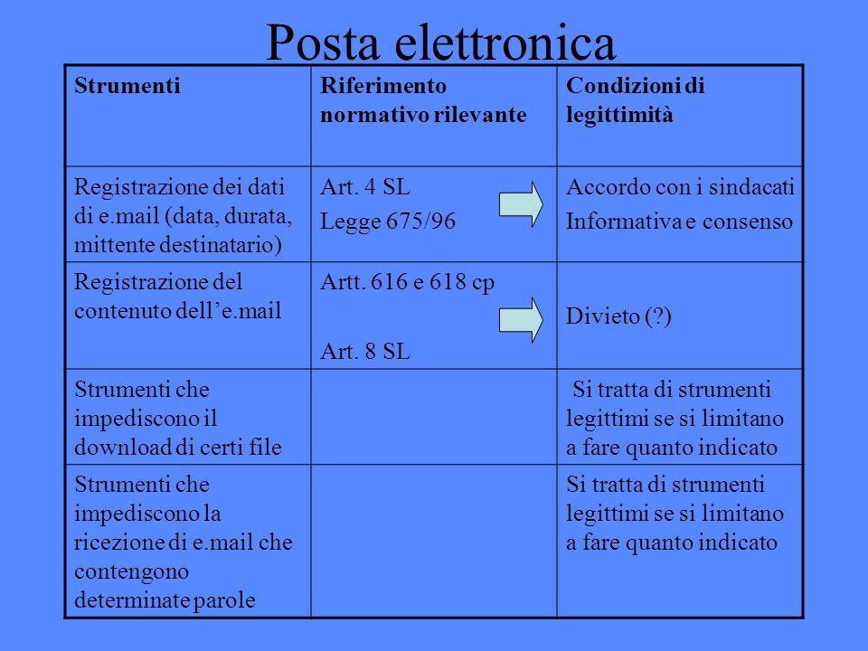Posta elettronica StrumentiRiferimento normativo rilevante Condizioni di legittimità Registrazione dei dati di e.mail (data, durata, mittente destinatario) Art.