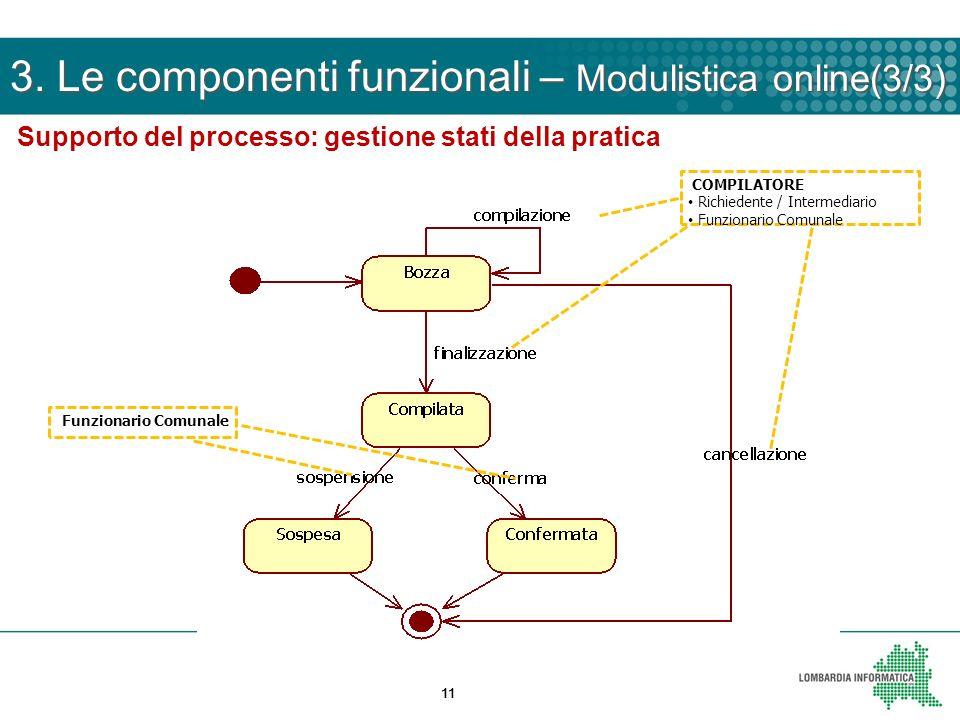 11 COMPILATORE Richiedente / Intermediario Funzionario Comunale Supporto del processo: gestione stati della pratica 3. Le componenti funzionali – Modu