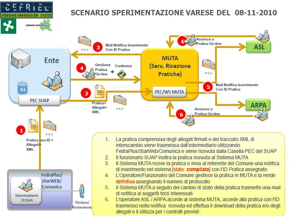 14 Lombardia Informatica S.p.a. Fine della presentazione 14 SCENARIO SPERIMENTAZIONE VARESE DEL 08-11-2010