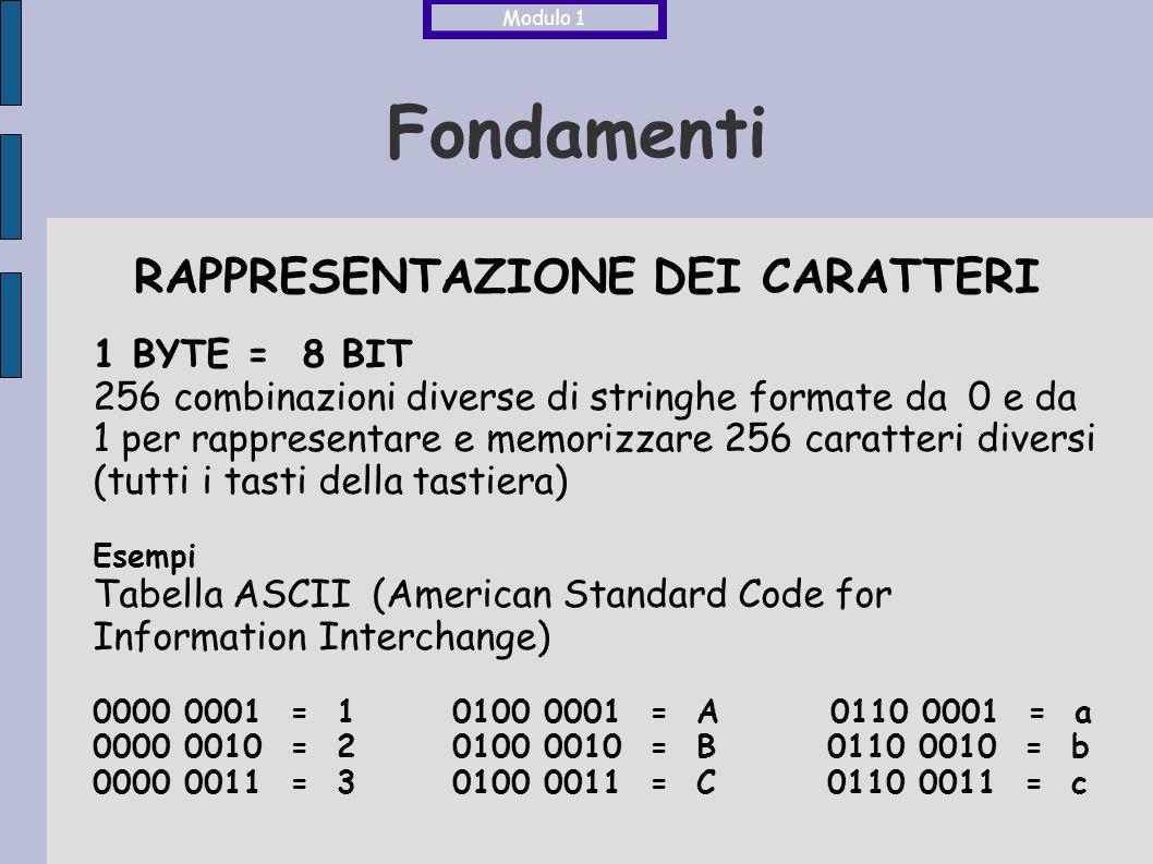 Fondamenti RAPPRESENTAZIONE DEI CARATTERI 1 BYTE = 8 BIT 256 combinazioni diverse di stringhe formate da 0 e da 1 per rappresentare e memorizzare 256 caratteri diversi (tutti i tasti della tastiera) Esempi Tabella ASCII (American Standard Code for Information Interchange) 0000 0001 = 1 0100 0001 = A 0110 0001 = a 0000 0010 = 2 0100 0010 = B 0110 0010 = b 0000 0011 = 3 0100 0011 = C 0110 0011 = c Modulo 1